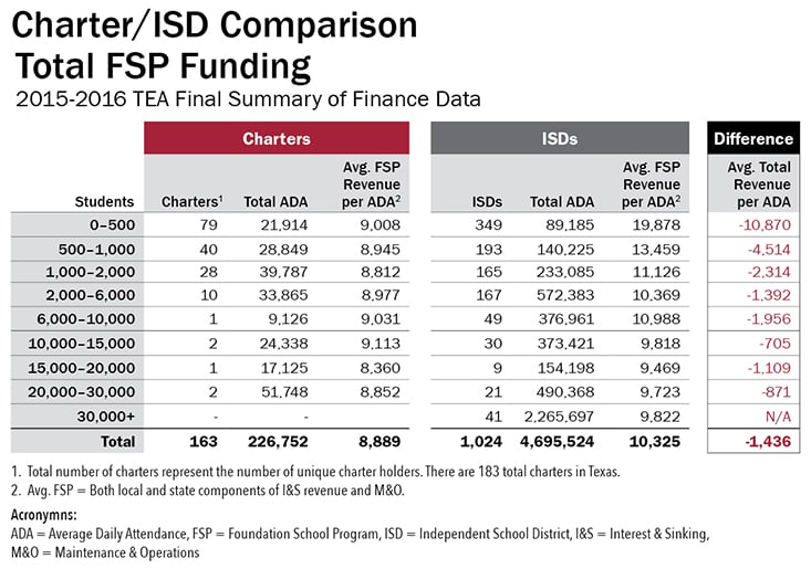 00412 Charter_ISD Comparison_Total FSP Funding_v1cb